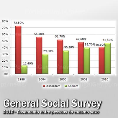 EUA: Pela primeira vez, sondagem extensa revela mais apoio do que se oposição à igualdade no casamento